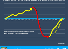 Impact of COVID-19 to Real Estate Showings in North America