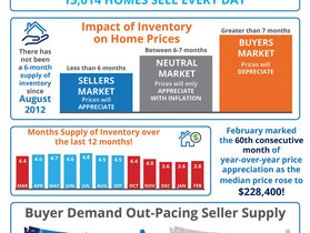 How Low Supply & High Demand Impacts the Real Estate Market