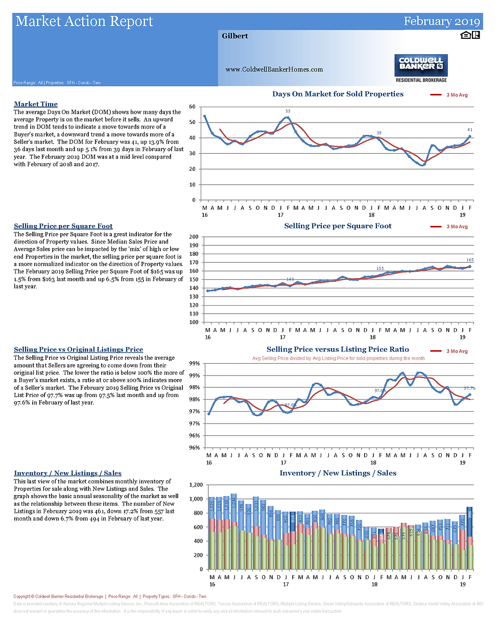 MarketActionReportGilbert_Page_2.png