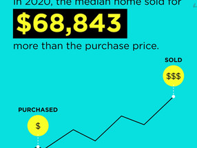 In 2020, the median home sold for $68,843 more than the purchase price.