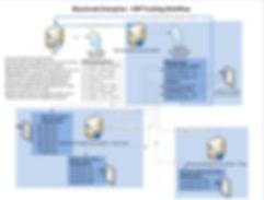 erp tracking workflow, sql server database