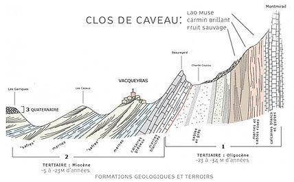 Terroir, wine soil structure, geology
