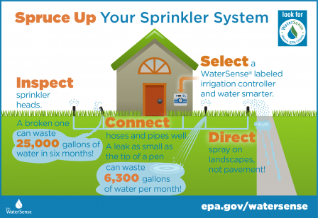 ws-outdoor-sprinkler-spruce-up-infograph