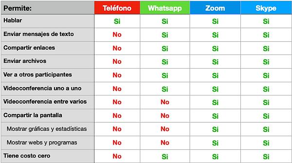 Tabla Telefono Zoom Skype.png