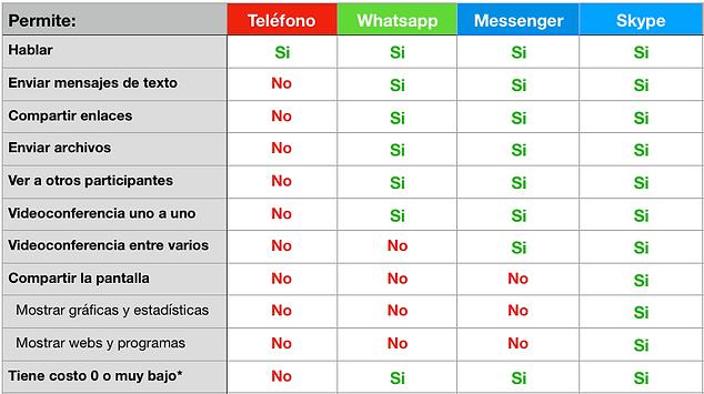 Comparativa Whatsapp, Messenger y Skype