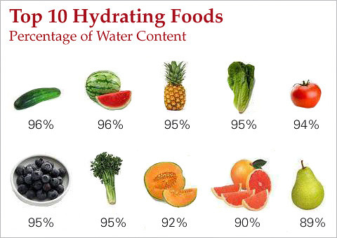 Top 10 Hydrating Foods