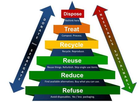 Waste Management Pyramid - A way towards Zero Waste Living
