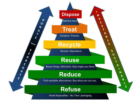 Waste Management Pyramid - A way towards Zero Waste Living