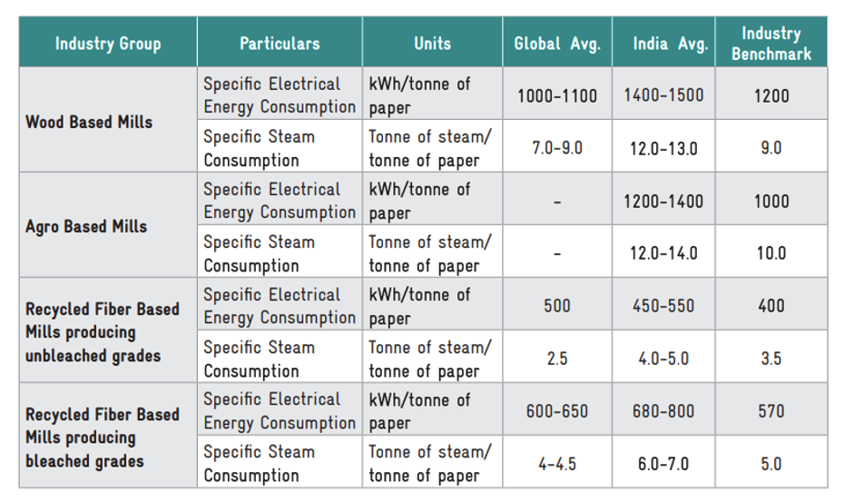 Table1 : Benchmarking of Specific Energy Consumption  by BEE, Image Credit: Bureou of Energy Efficiency