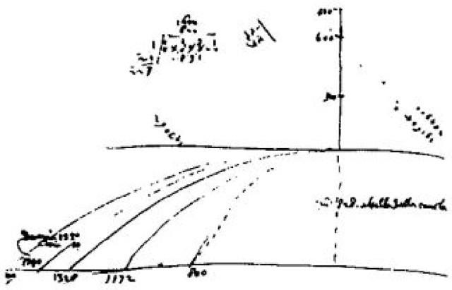 Um pouco sobre como a Revolução Científica mudou o Método Científico