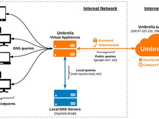Securing DNS with Cisco Umbrella