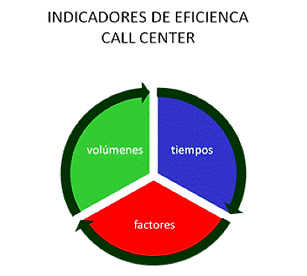 Indicadores eficiencia call center.png