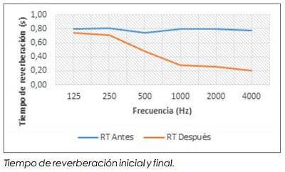 acondicionamiento acustico reverberacion