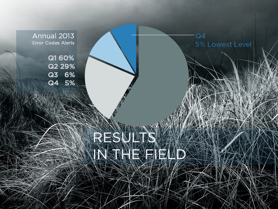 Results in the field.2013.png
