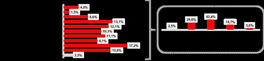 Grafik Anfeindungen Netzwerke.png