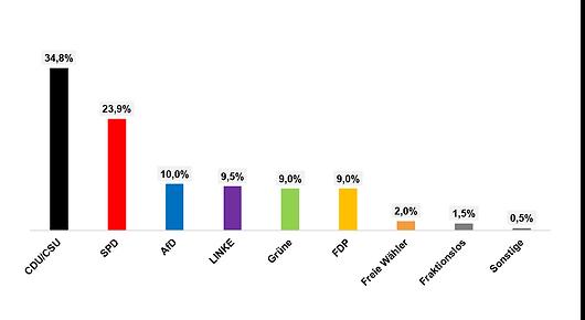 Grafik_Fraktionszugehörigkeit.png