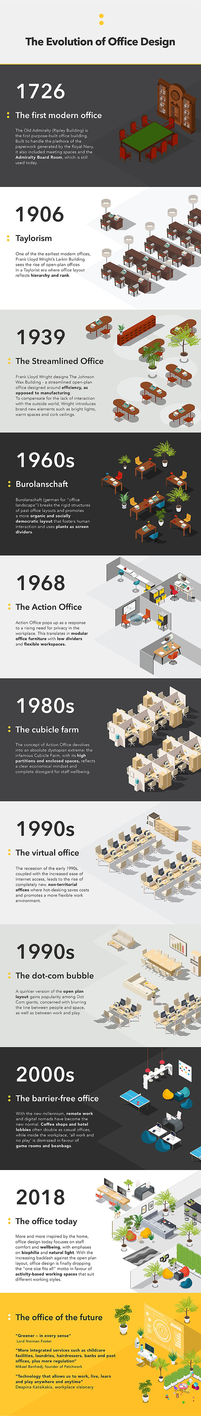 The Evolution of Office Design-infograph