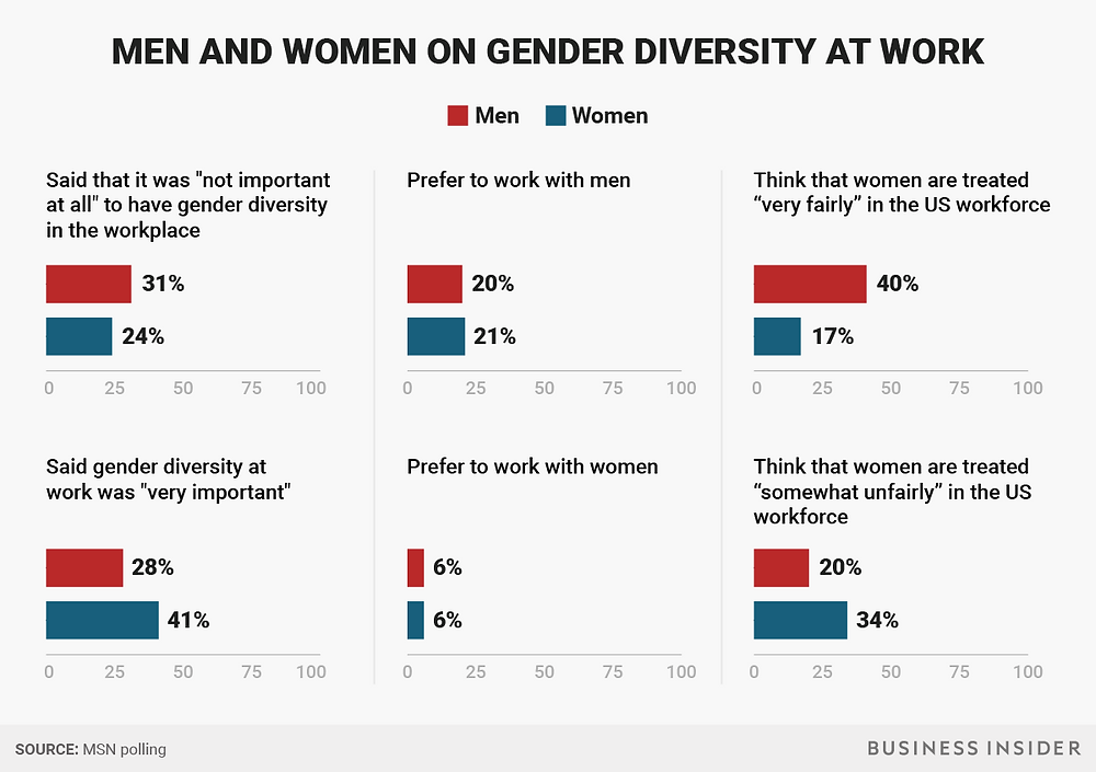 http://www.msn.com/en-us/money/careersandeducation/poll-many-still-prefer-to-work-with-men-over-women/ar-AAoYIbd?li=BBnb7Kz