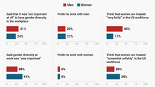 For 1 out of 3 men gender diversity not important