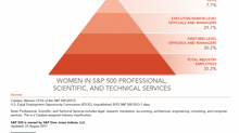 Women Execs ~30% in S&P 500 Companies
