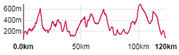 Trans Brecon Beacons elevation graph.PNG