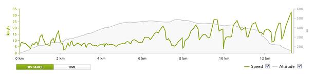 Half day intermediate MTB ride Wales