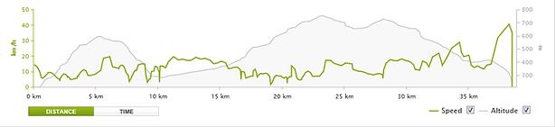 Full day intermediate advanced MTB ride 40km