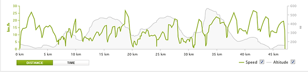 Full day intermediate advanced MTB ride 47km