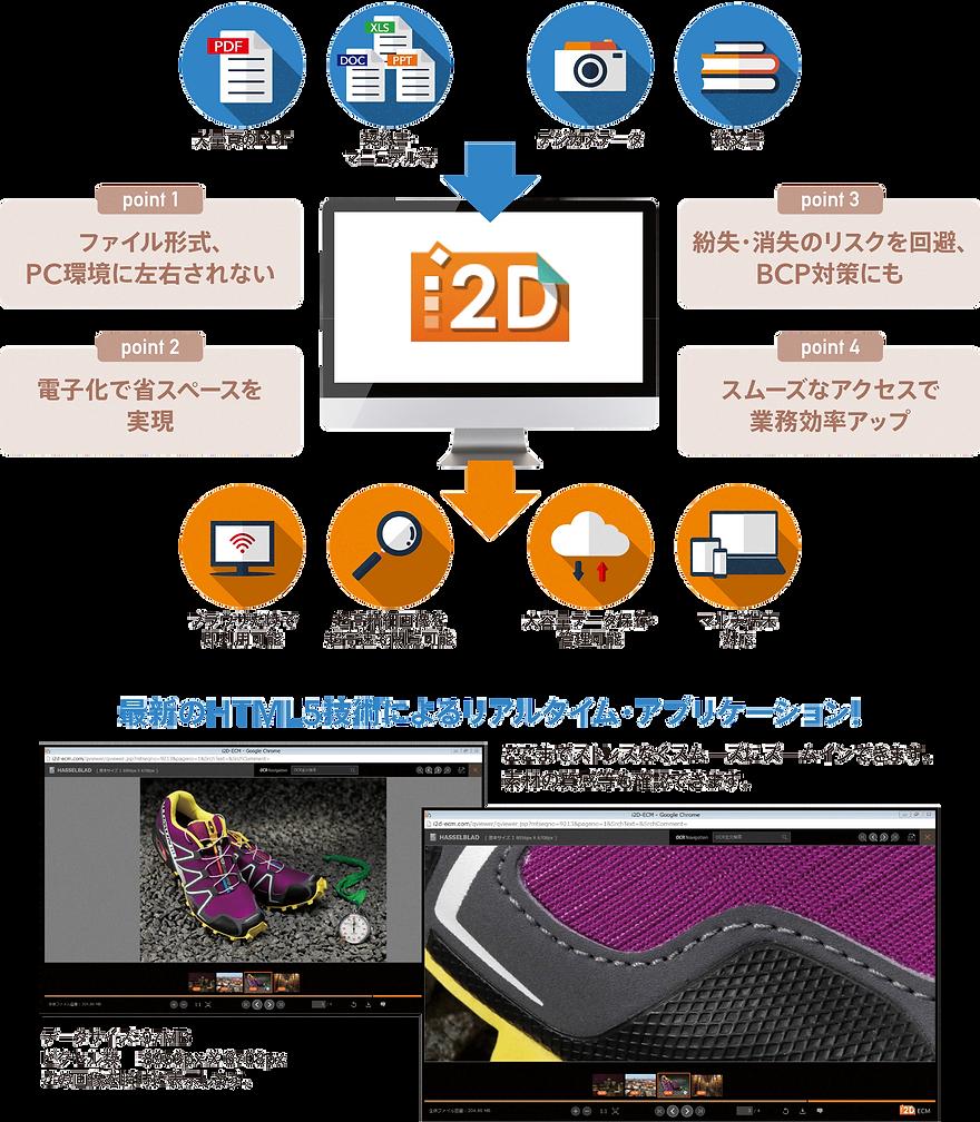 i2D_chart.png