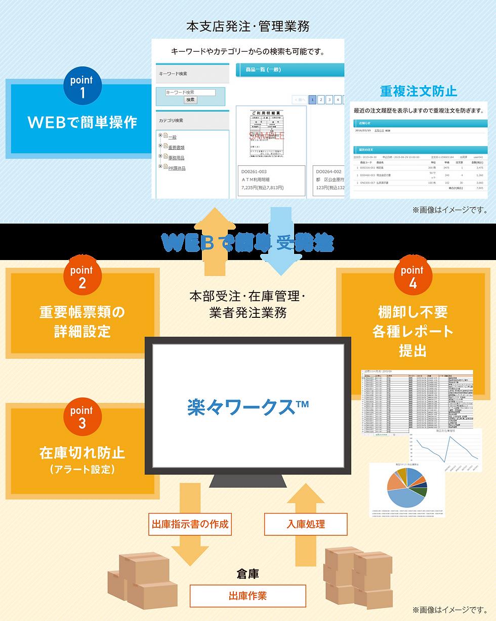rakuraku_chart.png