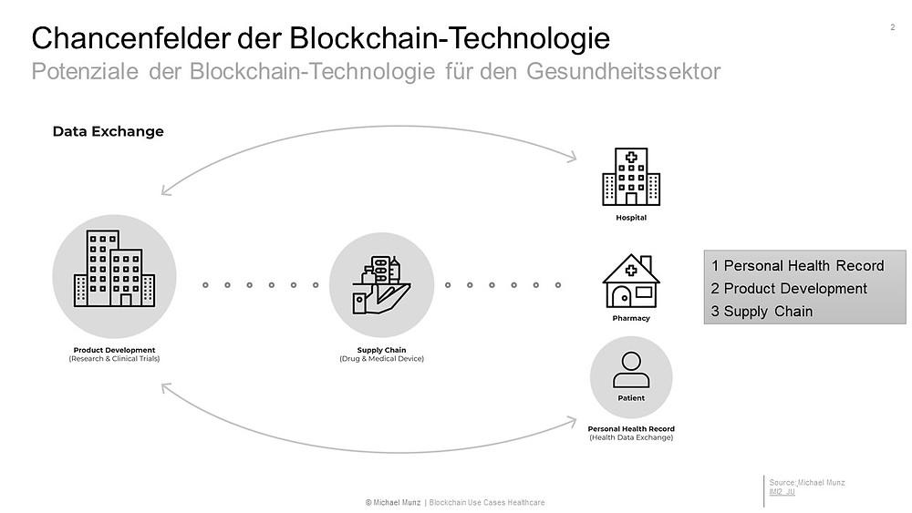 Chancenfelder der Blockchain-Technologie im Gesundheitswesen