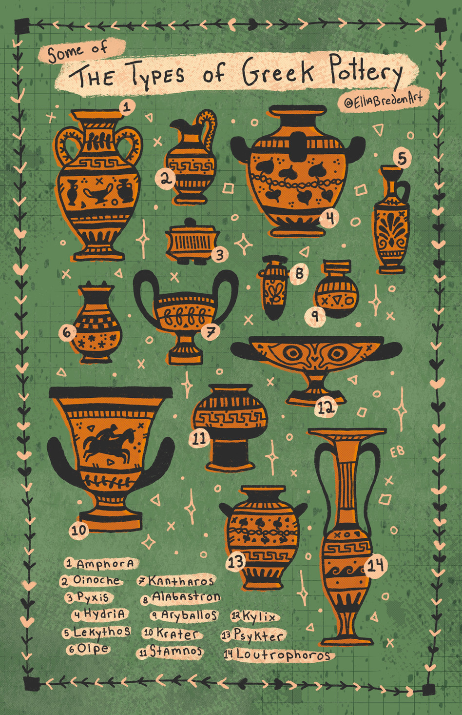 (Some of) The Types of Greek Pottery