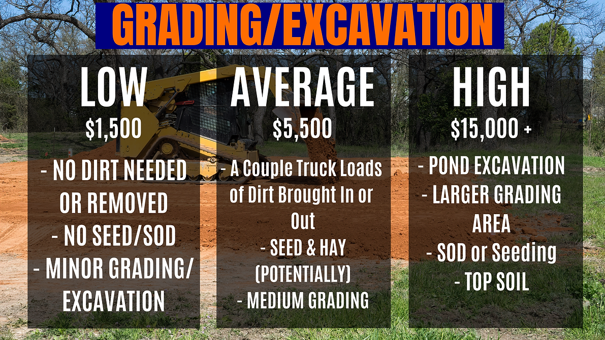 Grading rates picture showing cost for low, average, and high projects.