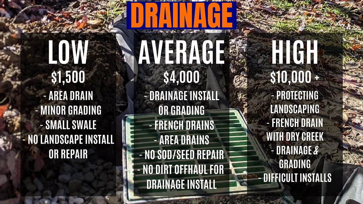 Drainage rates picture showing costs for low, average, and high prices