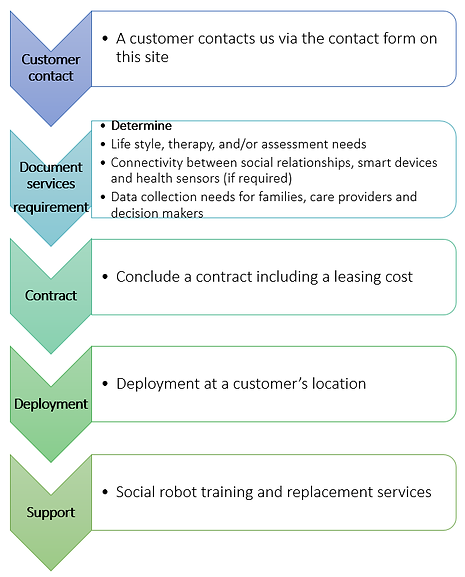 Overview of the deployment process for a HCI robot
