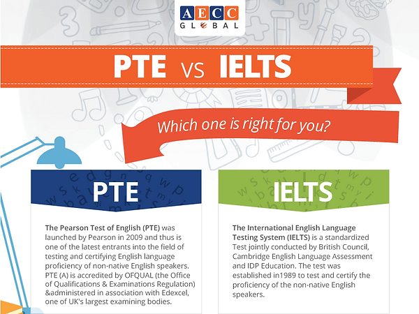 Buy & Get Original IELTS in Australia