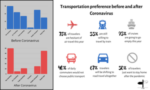 Analytics of a survey for post-Corona traveling.