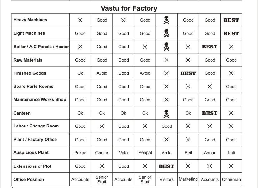 vastu-shastra-directions-chart-3