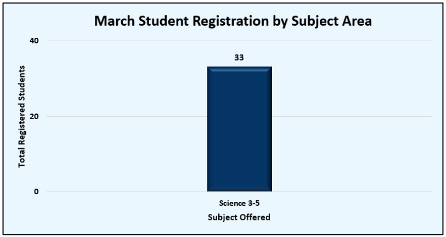 March Total Registrations.png