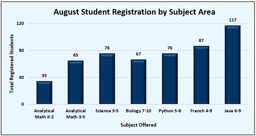 August Total Registrations.png