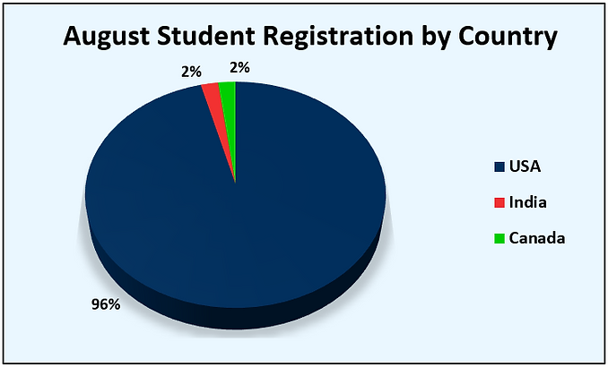 August country wise registrations.png