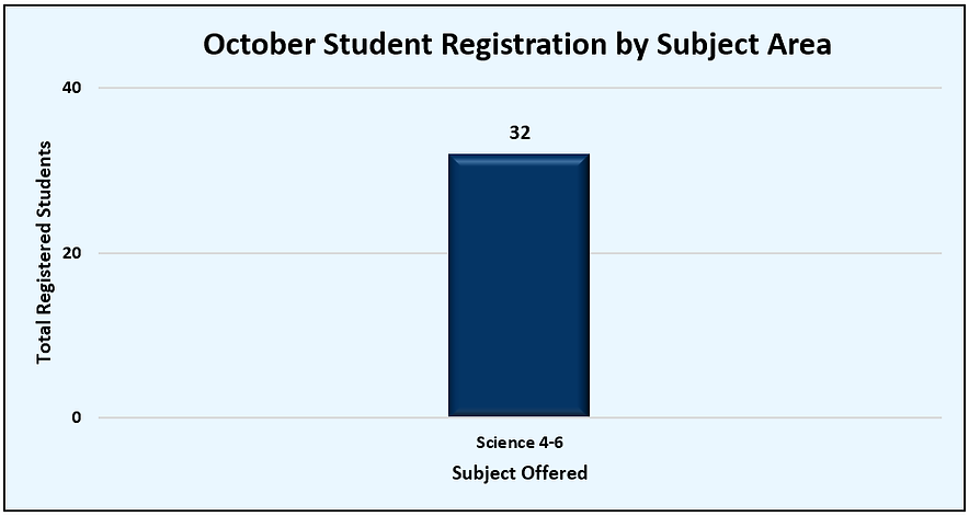 October Total Registrations.png