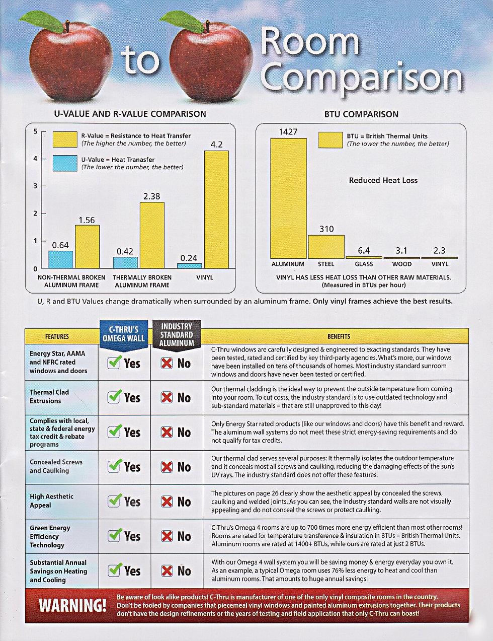 Room R-value, U-value comparison and BTU comparisons
