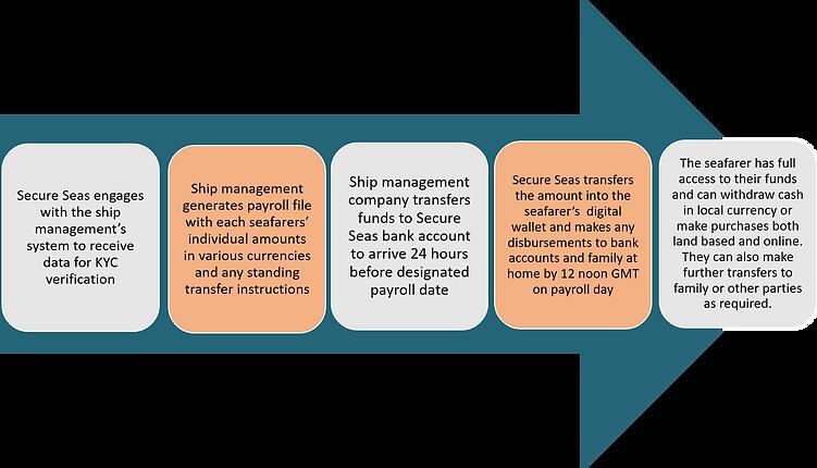 Secure Seas process.png