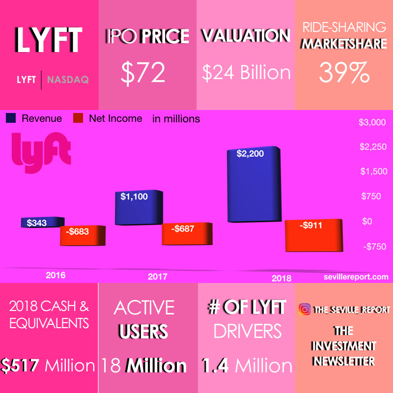 Lyft Pre-IPO Graphic. Graphic by The Seville Report