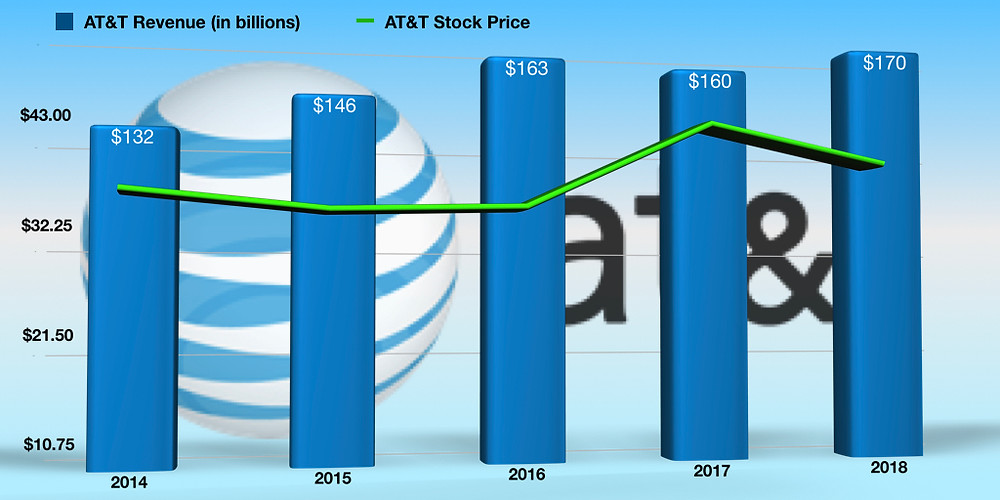 AT&T Revenue and Stock Price