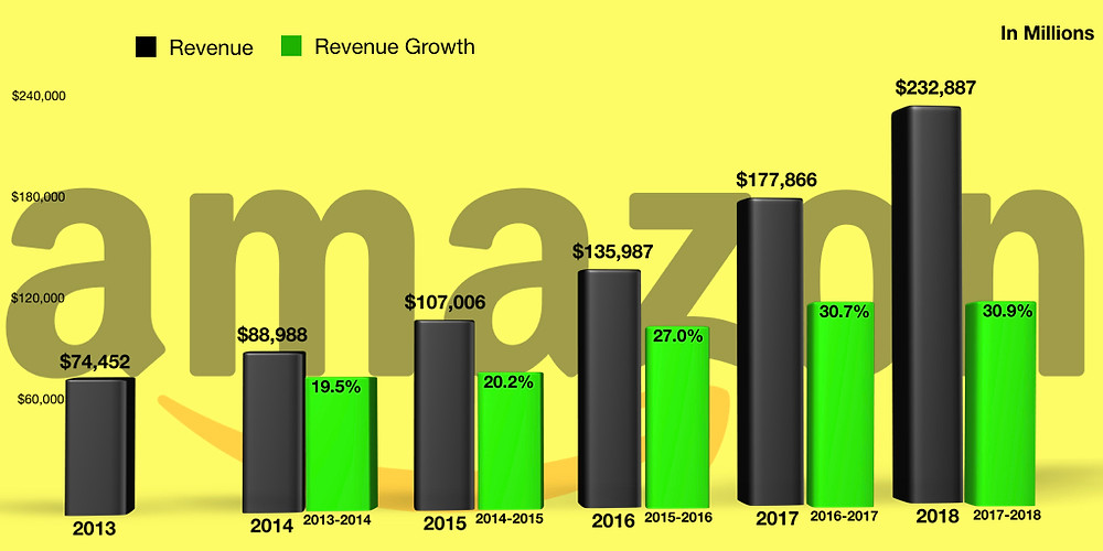 Source: E-Trade. Amazon Revenue and Revenue YoY Revenue Growth