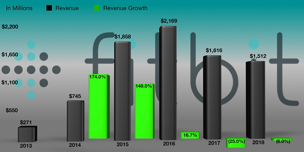 Fitbit's Revenue and Revenue Growth. Source: E-trade