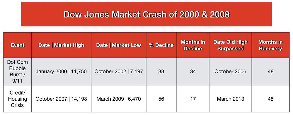 Dow Jones Crash 2000 & 2008 by the numbers