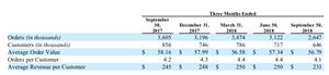 Source: Blue Apron Q3 Earnings Report